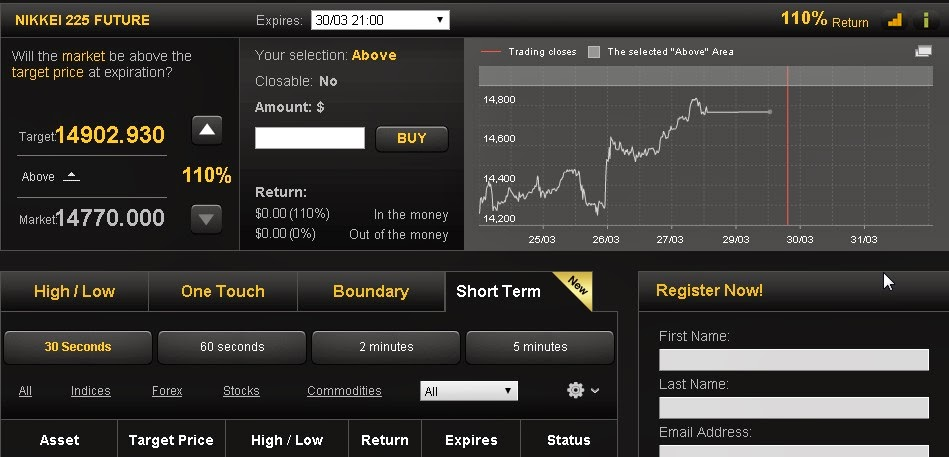 Short selling binary options