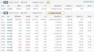 中国株コバンザメ投資ウォッチ銘柄watch20130902