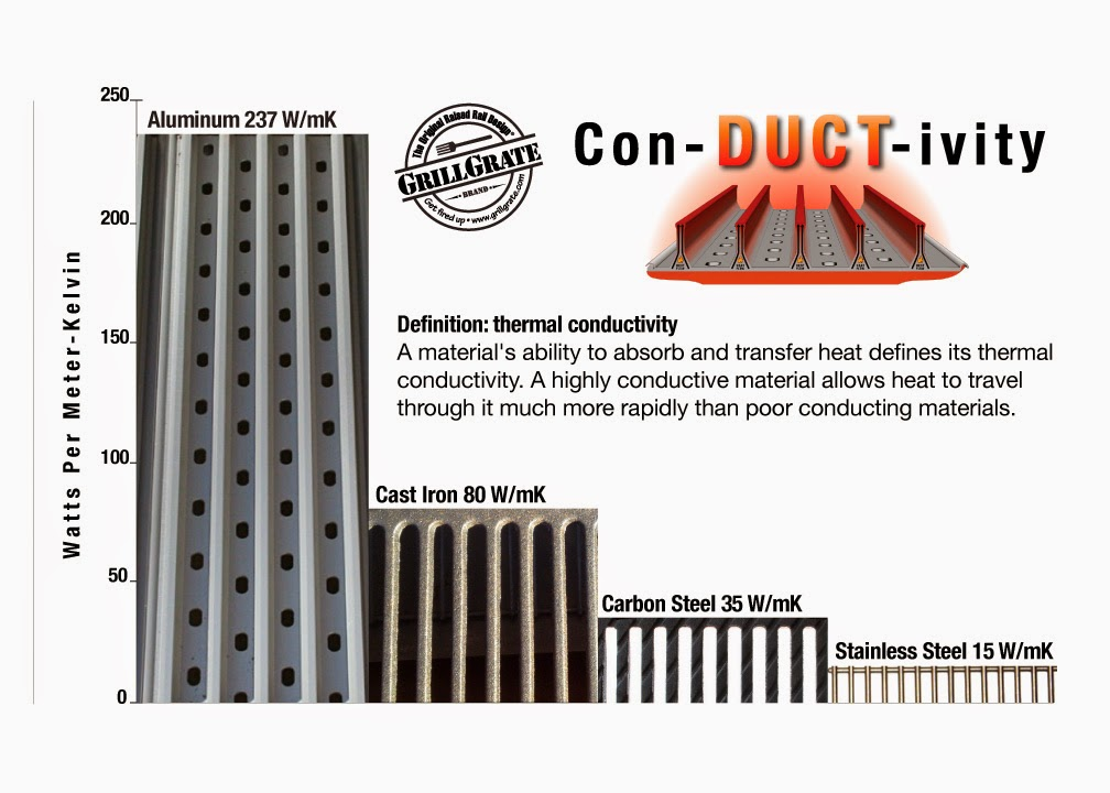Cast Iron Conductor : Conductivity the science behind sear grillgrate