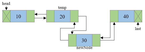 Insertion of new node in a doubly linked list Step 6