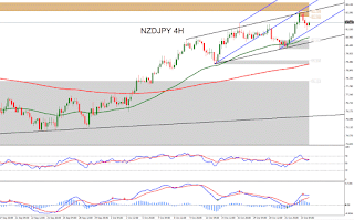 Forex Technical Analysis of NZDUSD for October 19, 2015 | Forex ...