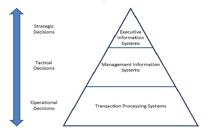 different information systems used at different levels of management Information systems  different information needs of different levels of management  recorded experience becomes information once it is used in the.