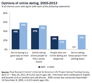 negative about online dating