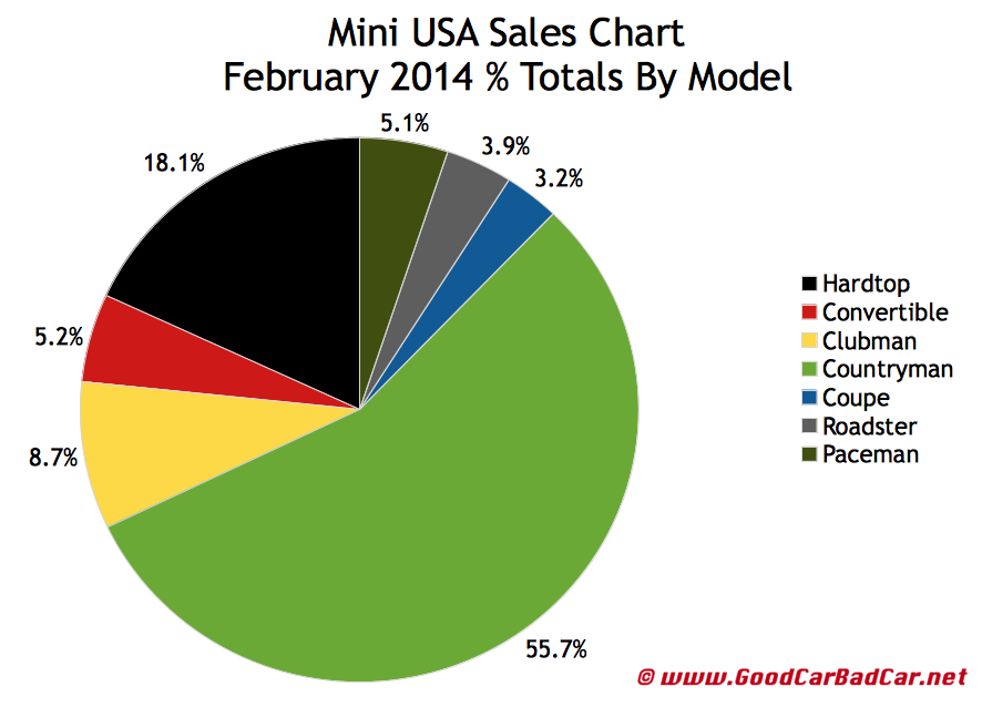 USA Mini Sales chart February 2014