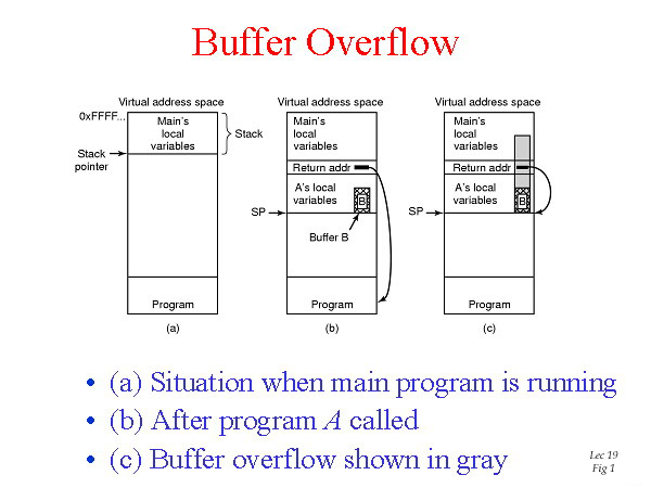 The overflow data might