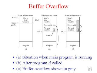 Prevent Buffer Overflow Attack