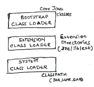 java class loader