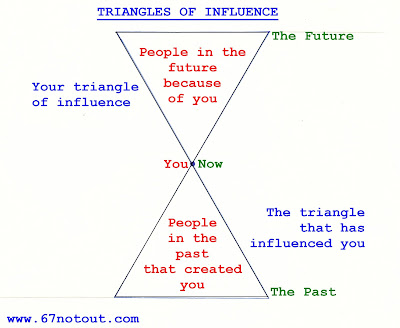 Traiangles of Influence