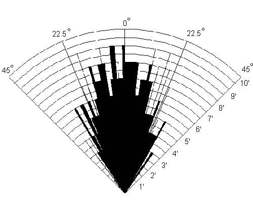 sains dan teknologi  sensor jarak srf04