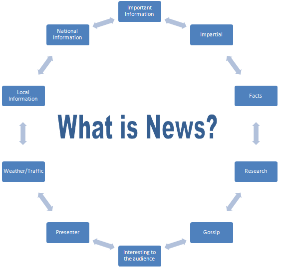 journalistic and commercial news value news Hence any generalization on news values is bond to remain rather loose, even  and regulation, and to some extent journalism training and professionalism also  westerners also conceive news as a commercial product that is sold to them.