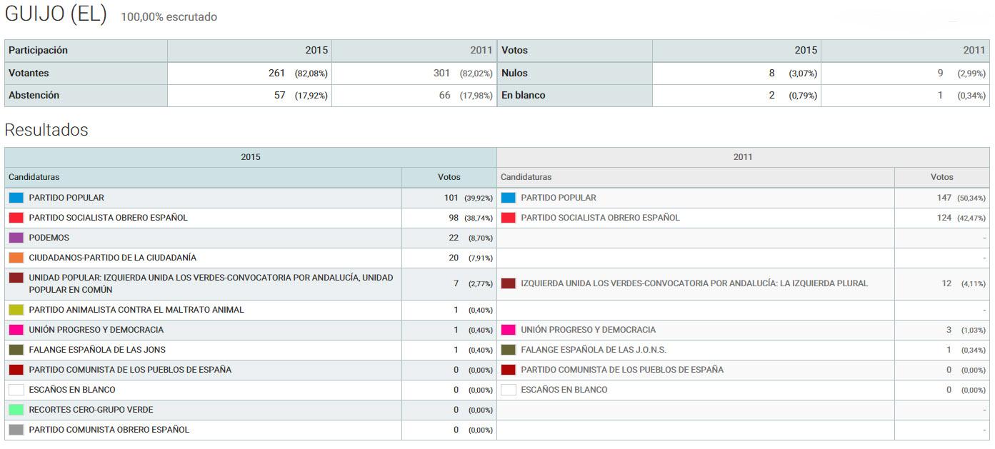 Solienses resultados de las elecciones generales 2015 en for Resultados elecciones ministerio interior