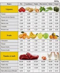 Agriculture. Percée des agrumes à l'export