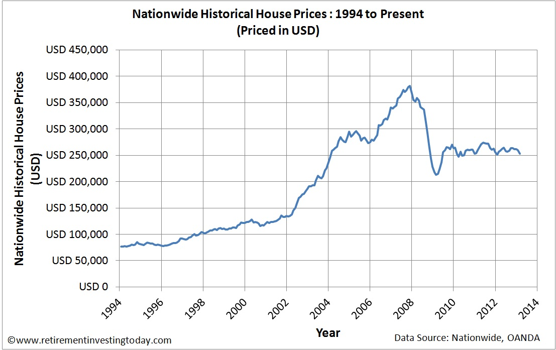 UK Housing Priced in US Dollars