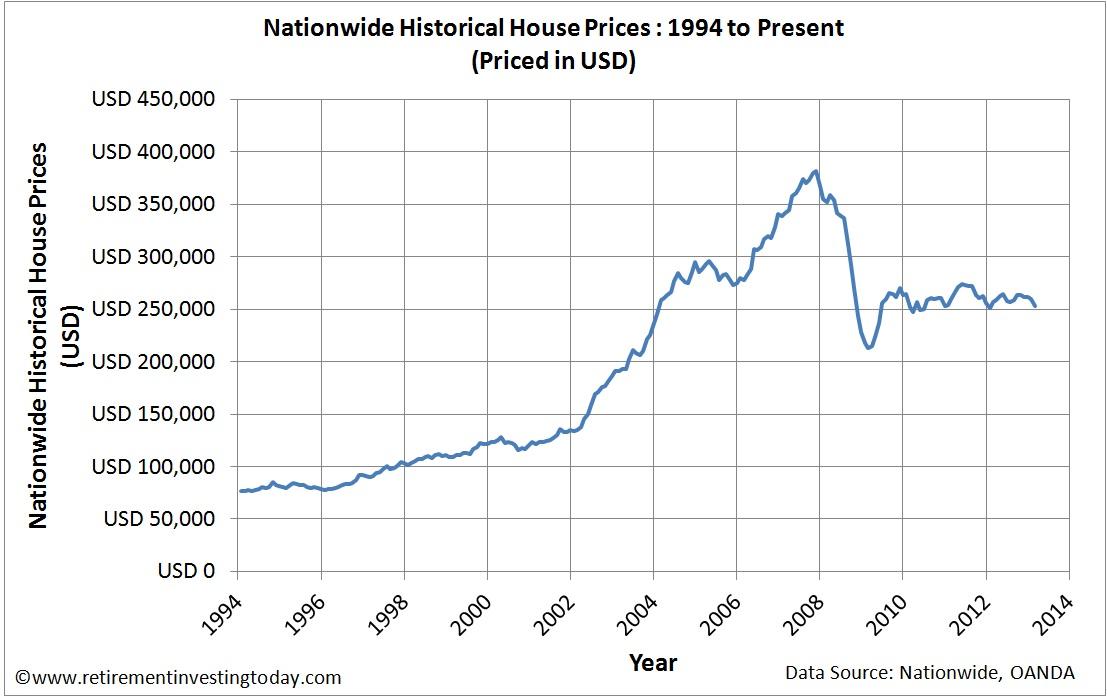 UK Housing Priced in US Dollars