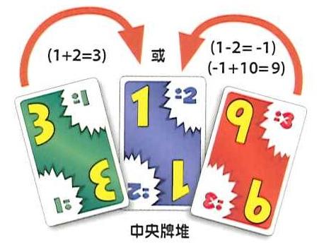 中央牌堆數字是1±2,接下來玩家可以出3(1+2=3)或9(1-2=-1, -1+10=9)的牌
