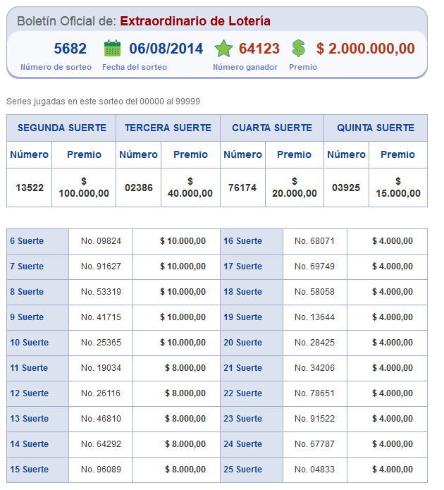 Numeros Ganadores de Loteria Nacional 6 agosto 2014