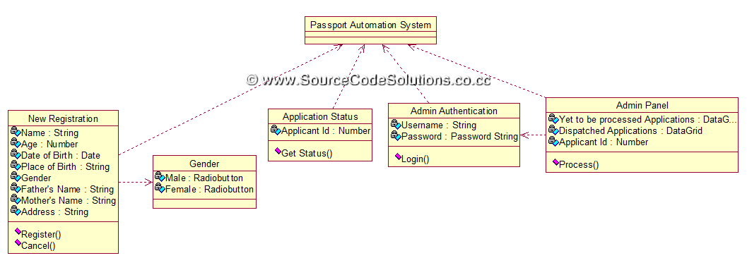 class diagram for passport automation system   cs   case tools    thus the class diagram for passport automation system application was designed using rational rose software in cs   case tools laboratory