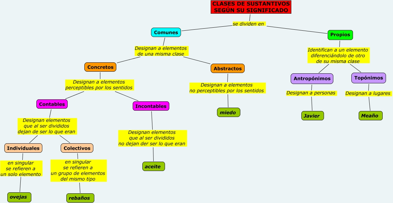 Lengua 1 eso morfolog a for Tipos de suculentas y sus nombres