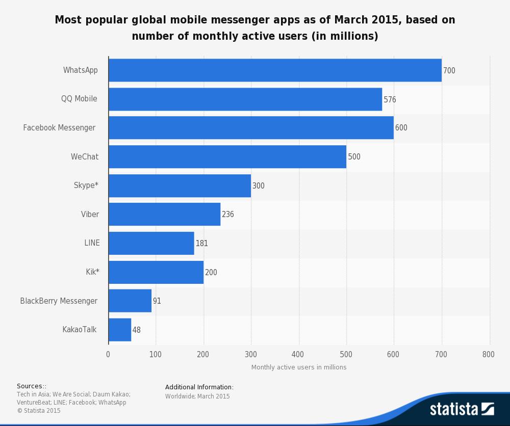 global mobile messenger marketshare whatsapp vs facebook ...