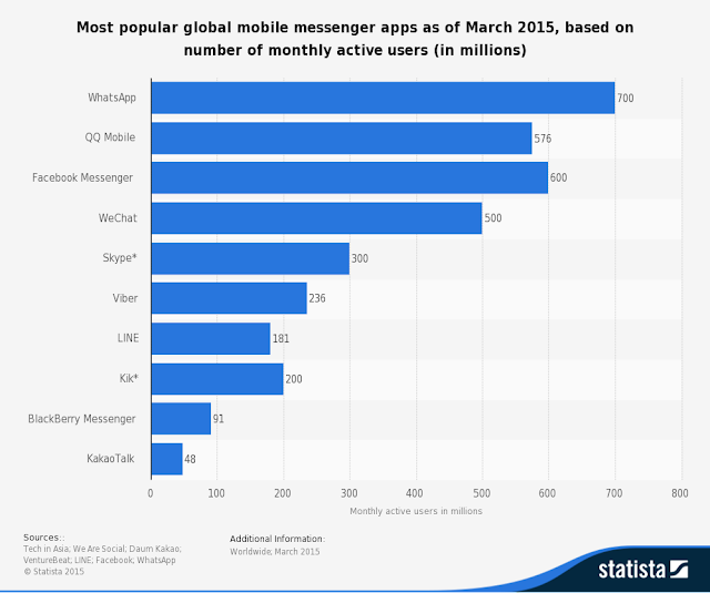 """ global marketshare for mobile messenger service"""