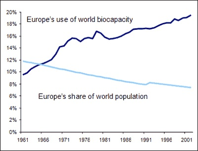 Europe's use of world biocapacity