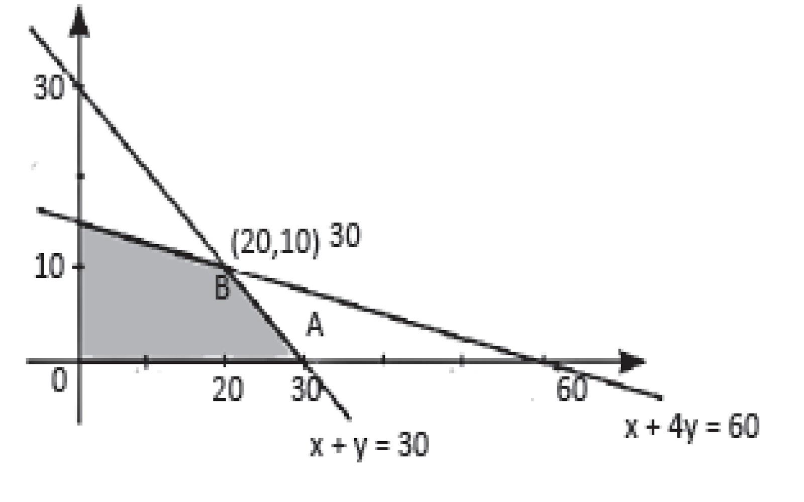 Pembahasan Soal Un Matematika Tahun 2008 2009 Never Give Up
