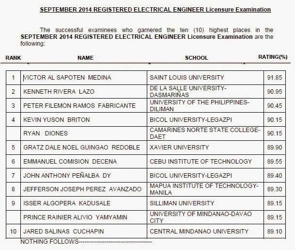 SLU grad tops September 2014 Electrical Engineering (REE) board exam
