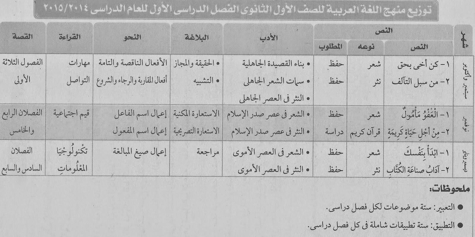 توزيعة 2015 لمنهج اللغة العربية 1 ثانوى ترم1 - 2015 %D8%AA%D9%88%D8%B2%D9%8A%D8%B9+%D9%85%D9%86%D9%87%D8%AC+%D8%A7%D9%84%D9%84%D8%BA%D8%A9+%D8%A7%D9%84%D8%B9%D8%B1%D8%A8%D9%8A%D8%A9+%D9%84%D9%84%D8%B5%D9%81+%D8%A7%D9%84%D8%A7%D9%88%D9%84+%D8%A7%D9%84%D8%AB%D8%A7%D9%86%D9%88%D9%89+%D8%A7%D9%84%D8%AA%D8%B1%D9%85+%D8%A7%D9%84%D8%A7%D9%88%D9%84+2015