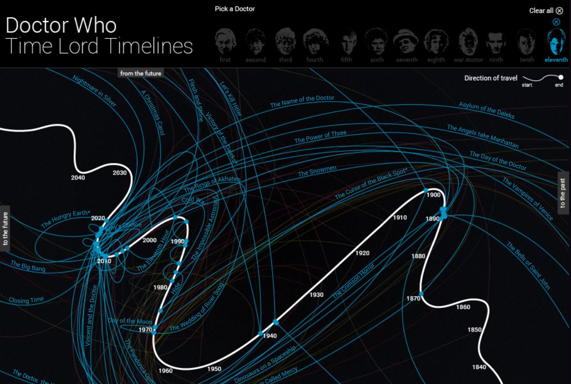 El Condensador De Fluzo: Doctor Who - Infografía interactiva con las ...