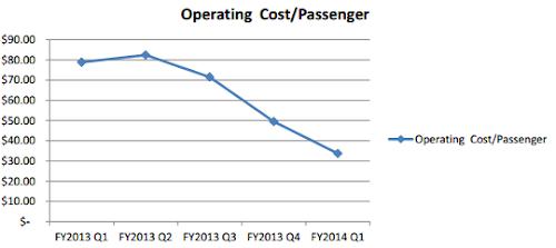 Cost per passenger