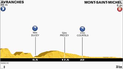Tour de France Stage 11