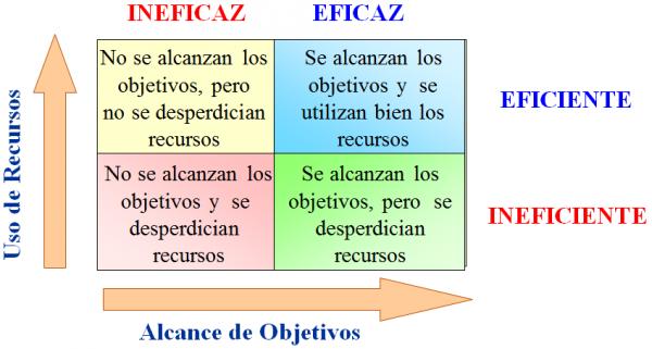 definicion eficiente: