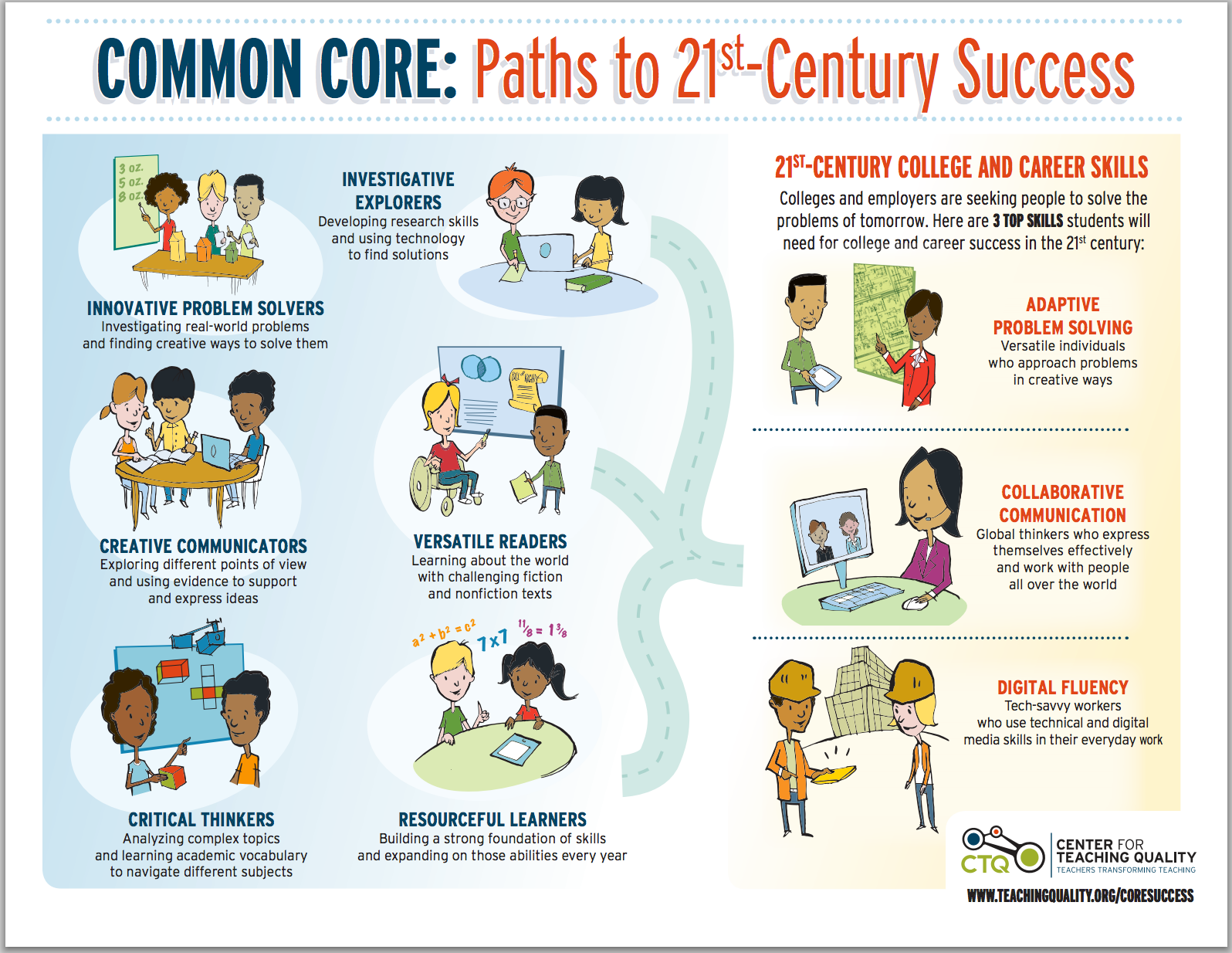 key learning skills that lead to st century success key learning skills that lead to 21st century success able poster educational technology and mobile learning