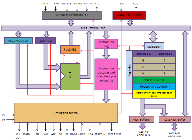 digital electronics 8085 architecture