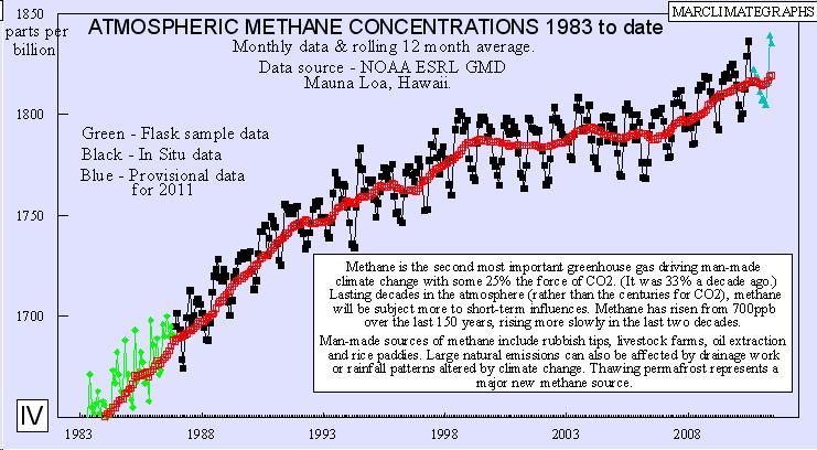 http://1.bp.blogspot.com/-s2iWtnLHYpw/TunH24YaYhI/AAAAAAAAFvE/FJzgV0E3Xn0/s1600/methane3.jpg