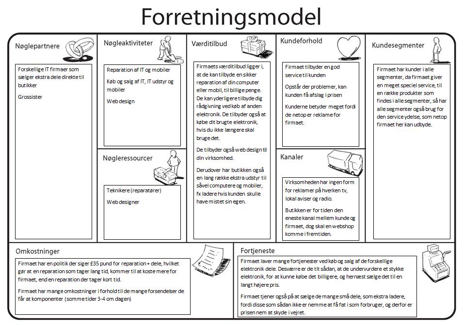 Forretningsmodellen