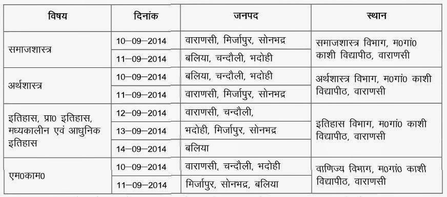 MGKVP 2014 Exam Details
