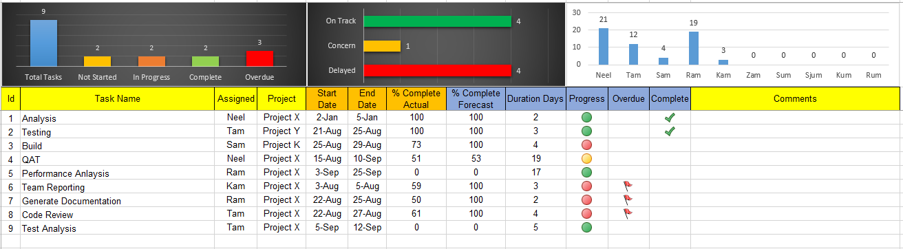 Excel Task Tracker Dashboard Template : Free Download - Free ...