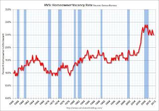 Homeowner Vacancy Rate