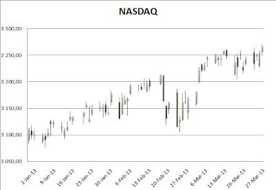 1st Quarter NASDAQ