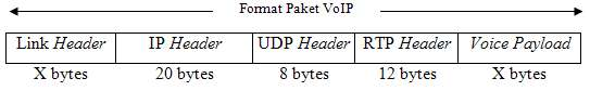 Format Paket VOIP