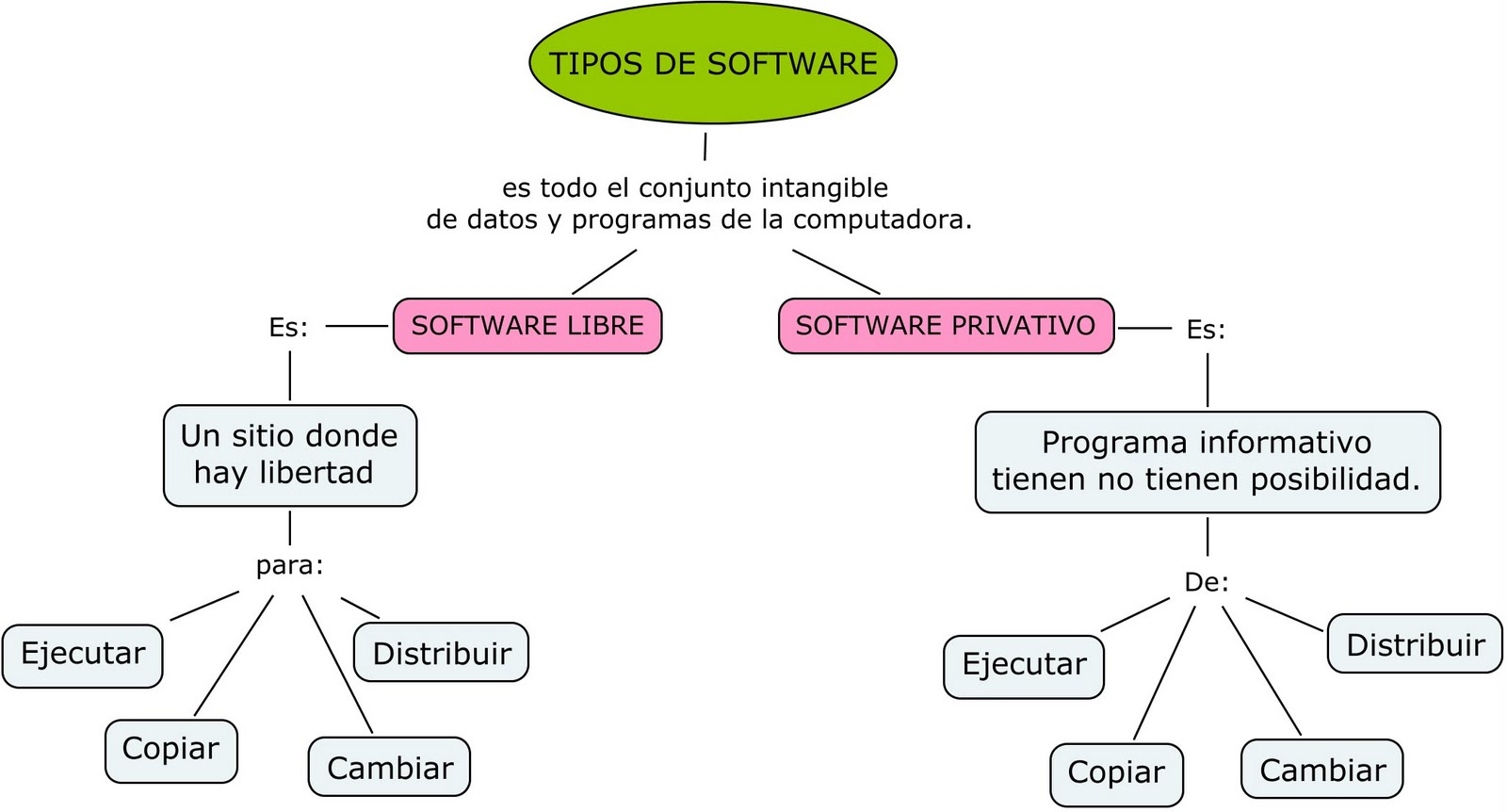 Software Privativo vrs Software Libre