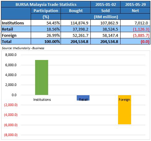 VC Koh: Bursa Malaysia Trade Statistics - 2015-01 to 2015-05