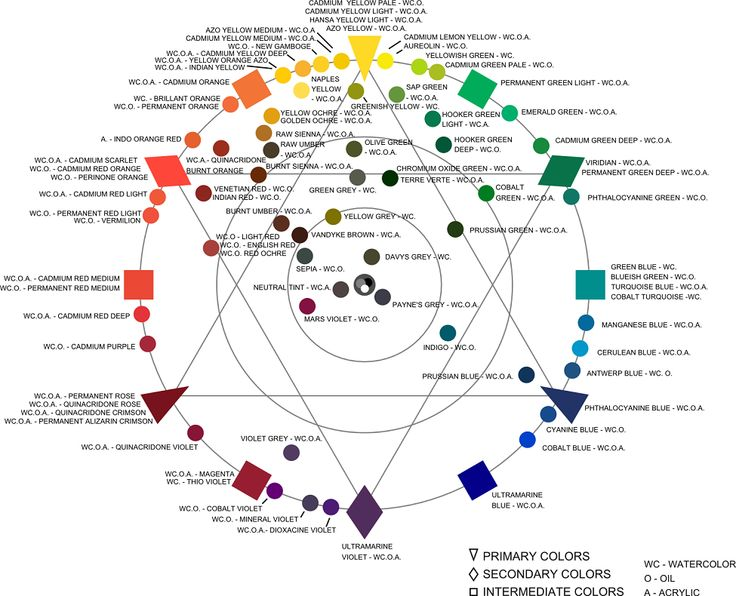 A Mathematician Paints Color Wheel Revisited