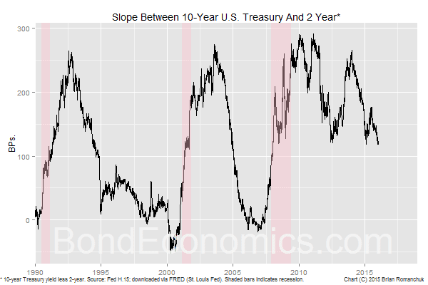 Chart: 2-/10-year U.S. Treasury Slope