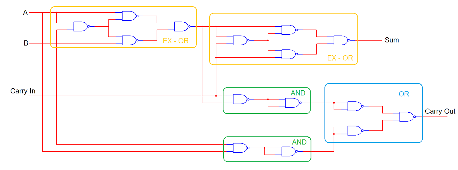 The answer is 42 four bit full adder tutorial now to turn it into a 4 bit full adder we need to repeat the circuit and connect the carry outs to the carry in gets complicated pooptronica Images