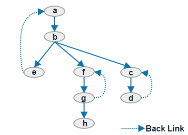 strongly connected components in graph