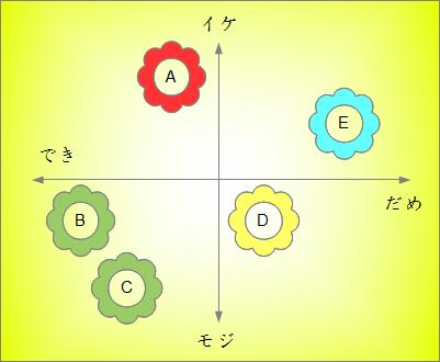 イケイケ-モジモジ座標系の図