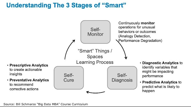 Understanding the 3 Stages of Smart in Industry4