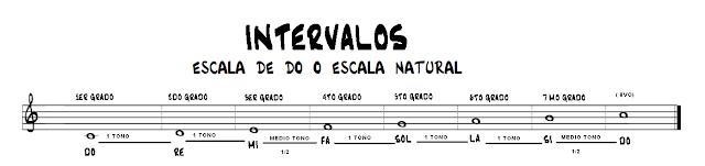 http://aprenderatocarguitarrafacilyrapido.blogspot.com/2015/05/las-notas-y-los-intervalos.html